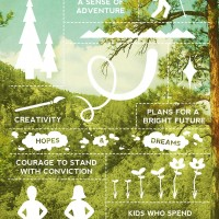 Things Grow at Camp infographic